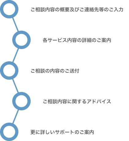 サービスの基本的な流れ
